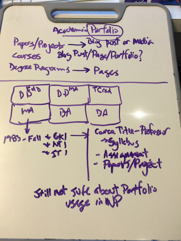 2015-08-13_academic-portfolio-mindmap